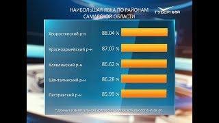 На 18 часов в Самарской области проголосовали 61 % избирателей
