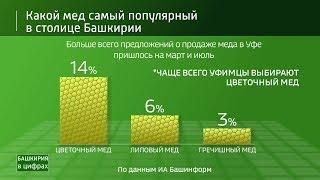 Какой мед самый популярный: башкирский мед в цифрах