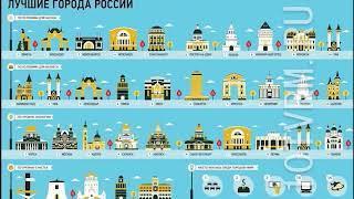 Forbes опубликовал рейтинги лучших городов России