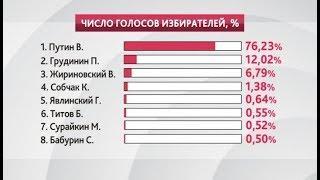 76% югорчан проголосовали за Владимира Путина