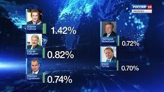 19.03.2018_ Вести комментарии_ Жукова - избирком