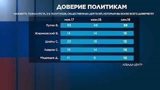Путин теряет доверие избирателей