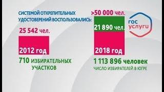 Более 50 тысяч югорчан проголосуют в день выборов по месту пребывания