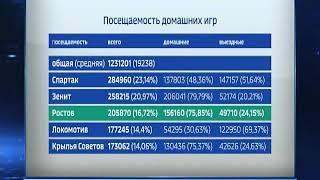 ФК «Ростов» занял третье место среди клубов РФПЛ по посещаемости домашних игр