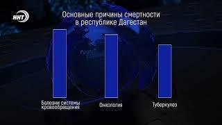 В Дагестане снизилась смертность