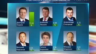 Дмитрий Азаров лидирует на выборах губернатора Самарской области