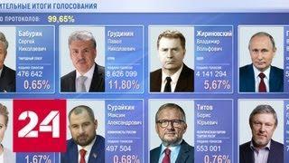 Подсчет голосов близок к завершению: у Владимира Путина - 76,65% - Россия 24