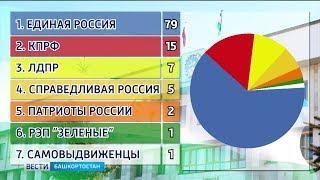 Рейтинг партий в составе Курултая-Госсобрания РБ