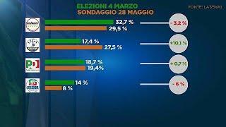 Италия: если завтра выборы