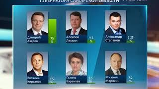 На выборах губернатора Самарской области обработано более 72 % протоколов