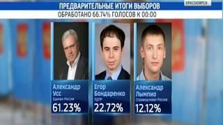По выборам губернатора Красноярского края обработано почти 67% протоколов